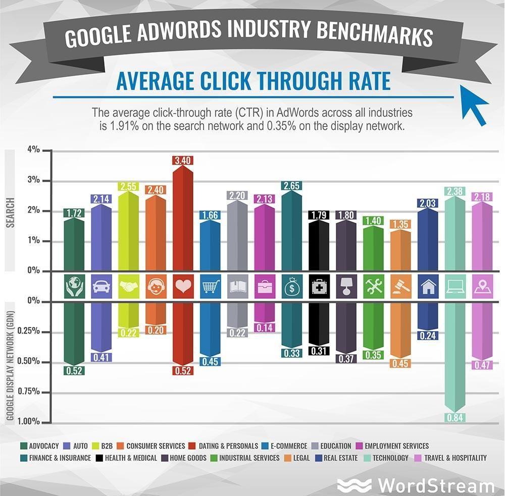 Míra prokliku (CTR) v Google AdWords podle oborů